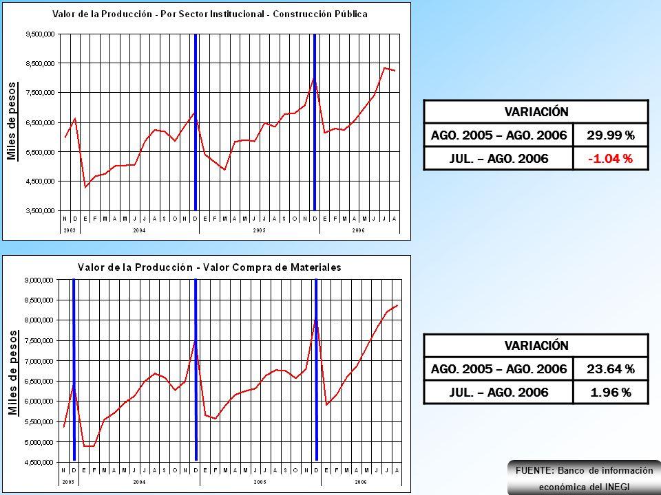 FUENTE: Banco de información económica del INEGI VARIACIÓN AGO. 2005 – AGO. 200629.99 % JUL. – AGO. 2006-1.04 % VARIACIÓN AGO. 2005 – AGO. 200623.64 %