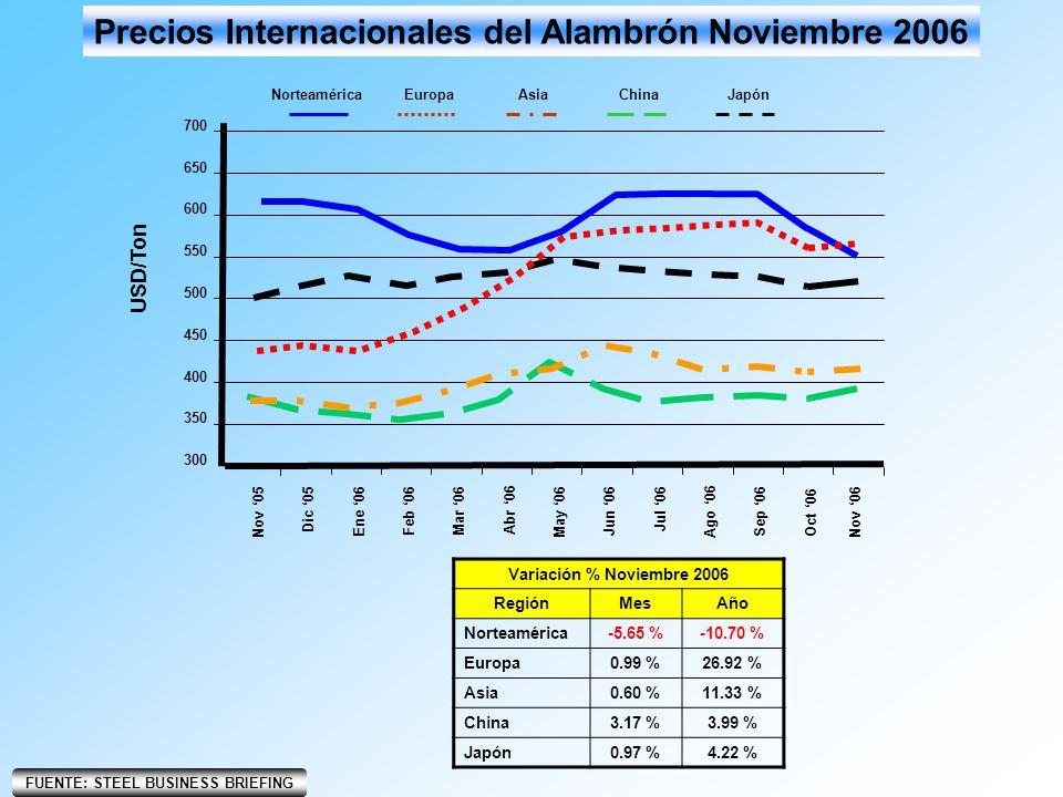 JapónChinaAsiaEuropa Precios Internacionales del Alambrón Noviembre 2006 Norteamérica 300 400 350 450 500 550 USD/Ton 600 650 700 Nov 06 Nov 05 Dic 05