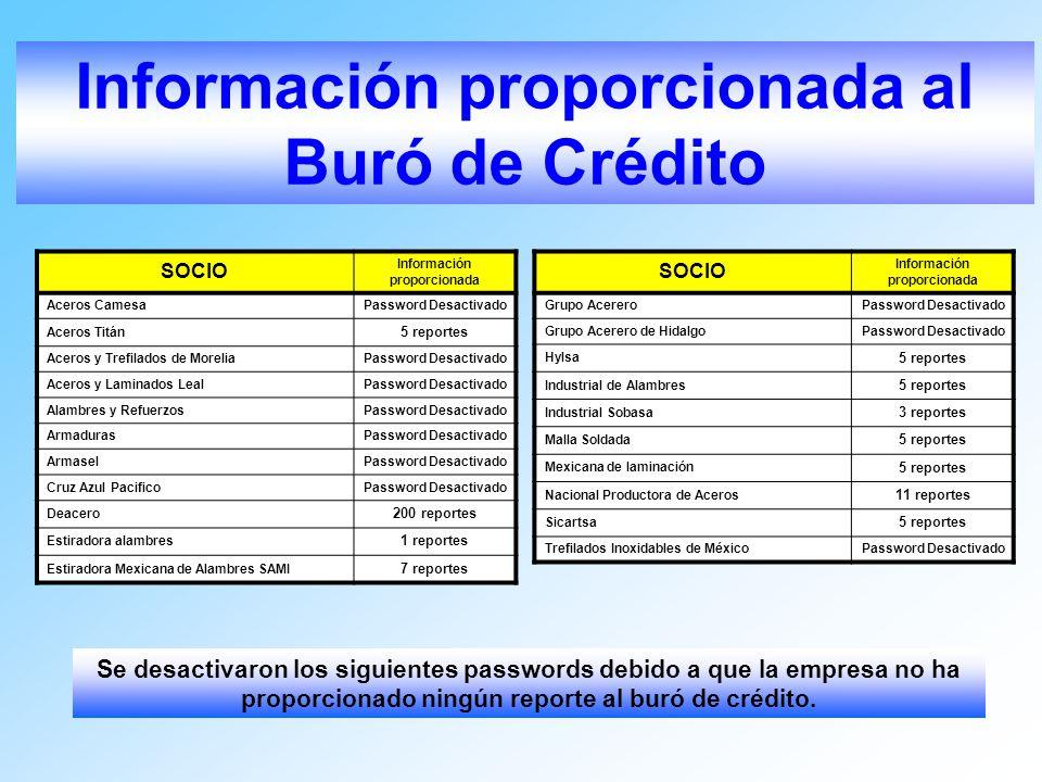 SOCIO Información proporcionada Aceros CamesaPassword Desactivado Aceros Titán 5 reportes Aceros y Trefilados de MoreliaPassword Desactivado Aceros y