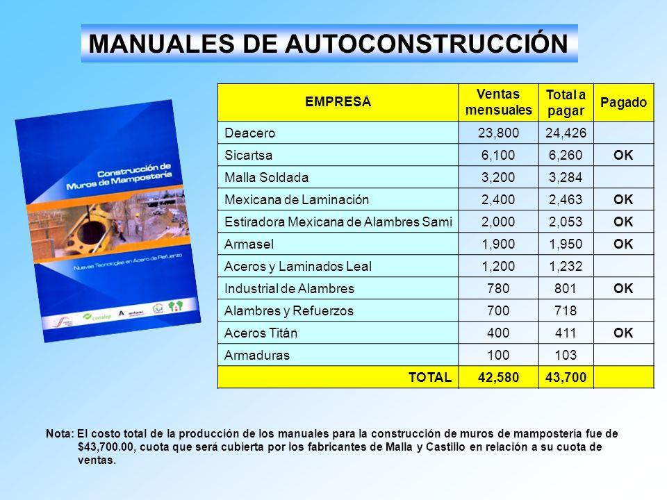 MANUALES DE AUTOCONSTRUCCIÓN EMPRESA Ventas mensuales Total a pagar Pagado Deacero23,80024,426 Sicartsa6,1006,260OK Malla Soldada3,2003,284 Mexicana d