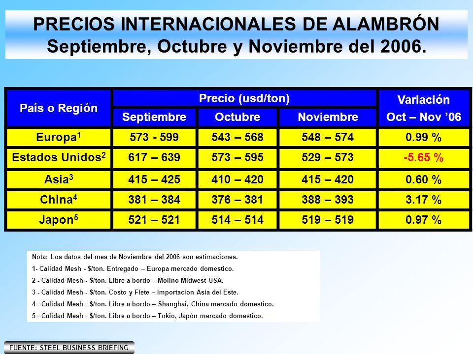 Nota: Los datos del mes de Noviembre del 2006 son estimaciones. 1- Calidad Mesh - $/ton. Entregado – Europa mercado domestico. 2 - Calidad Mesh - $/to