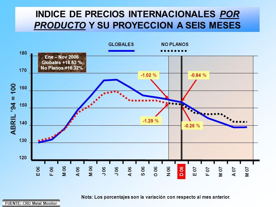 FUENTE: CRU Metal Monitor INDICE DE PRECIOS INTERNACIONALES POR PRODUCTO Y SU PROYECCION A SEIS MESES Nota: Los porcentajes son la variación con respe