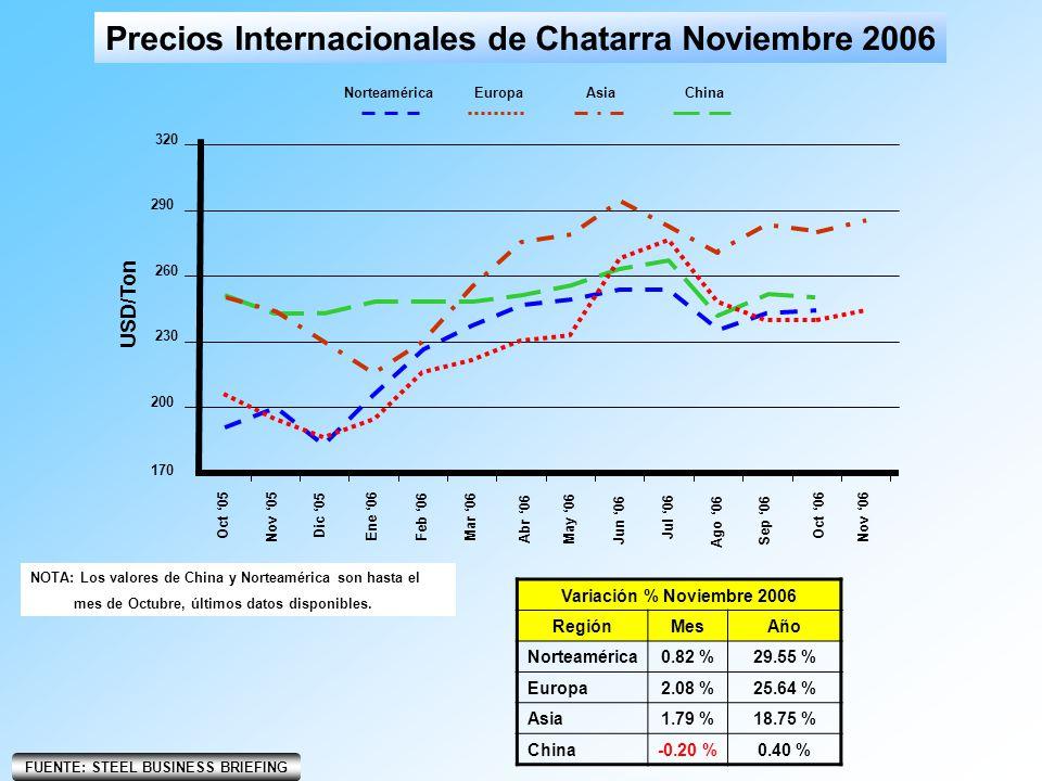 Precios Internacionales de Chatarra Noviembre 2006 170 230 200 260 290 320 Ago 06 USD/Ton Oct 05 Nov 05 Dic 05 Ene 06 Feb 06Mar 06 Abr 06 May 06 Jun 0