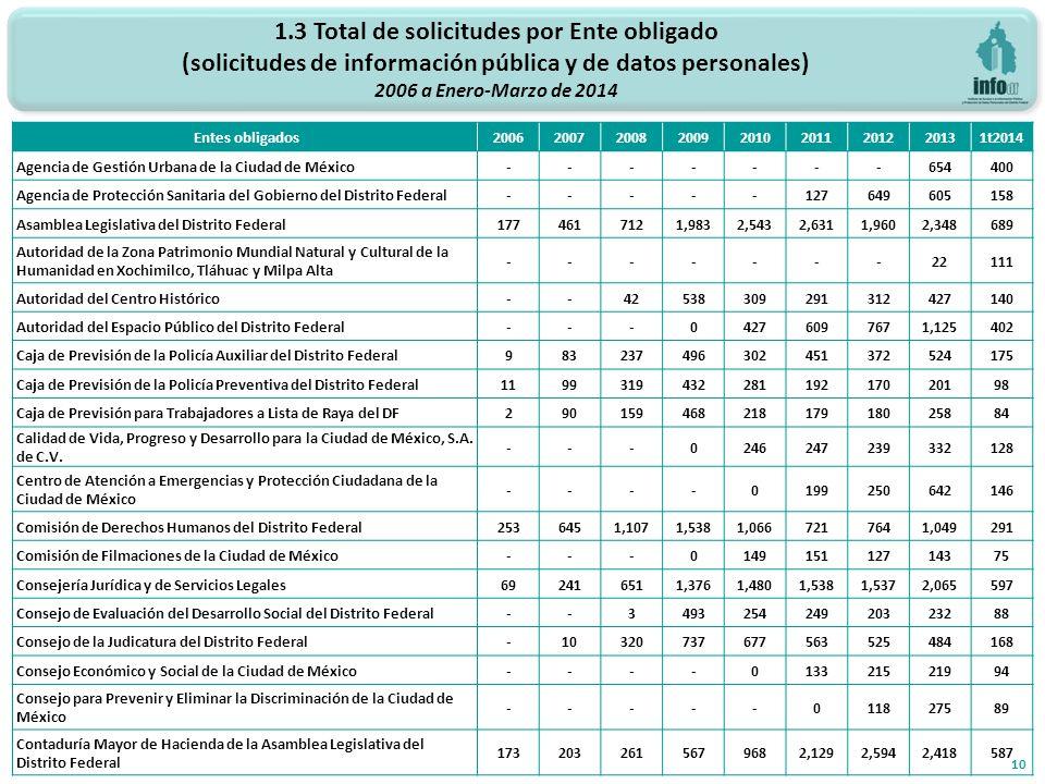 1.3 Total de solicitudes por Ente obligado (solicitudes de información pública y de datos personales) 2006 a Enero-Marzo de 2014 10 Entes obligados200620072008200920102011201220131t2014 Agencia de Gestión Urbana de la Ciudad de México-------654400 Agencia de Protección Sanitaria del Gobierno del Distrito Federal-----127649605158 Asamblea Legislativa del Distrito Federal1774617121,9832,5432,6311,9602,348689 Autoridad de la Zona Patrimonio Mundial Natural y Cultural de la Humanidad en Xochimilco, Tláhuac y Milpa Alta -------22111 Autoridad del Centro Histórico--42538309291312427140 Autoridad del Espacio Público del Distrito Federal---04276097671,125402 Caja de Previsión de la Policía Auxiliar del Distrito Federal983237496302451372524175 Caja de Previsión de la Policía Preventiva del Distrito Federal119931943228119217020198 Caja de Previsión para Trabajadores a Lista de Raya del DF29015946821817918025884 Calidad de Vida, Progreso y Desarrollo para la Ciudad de México, S.A.