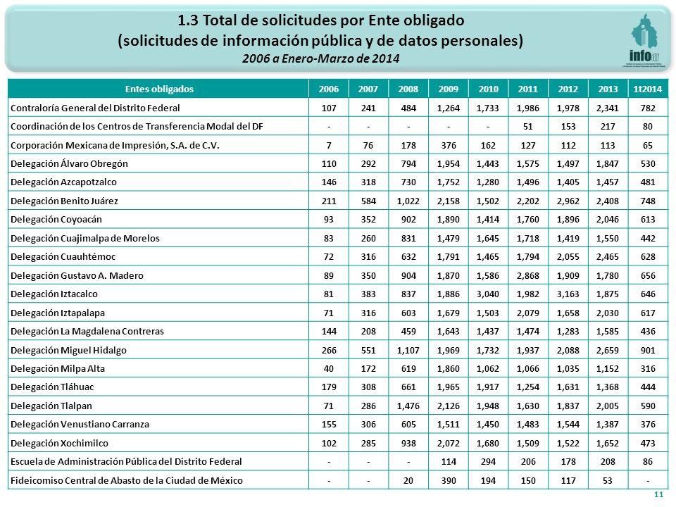 1.3 Total de solicitudes por Ente obligado (solicitudes de información pública y de datos personales) 2006 a Enero-Marzo de 2014 11 Entes obligados200620072008200920102011201220131t2014 Contraloría General del Distrito Federal1072414841,2641,7331,9861,9782,341782 Coordinación de los Centros de Transferencia Modal del DF-----5115321780 Corporación Mexicana de Impresión, S.A.