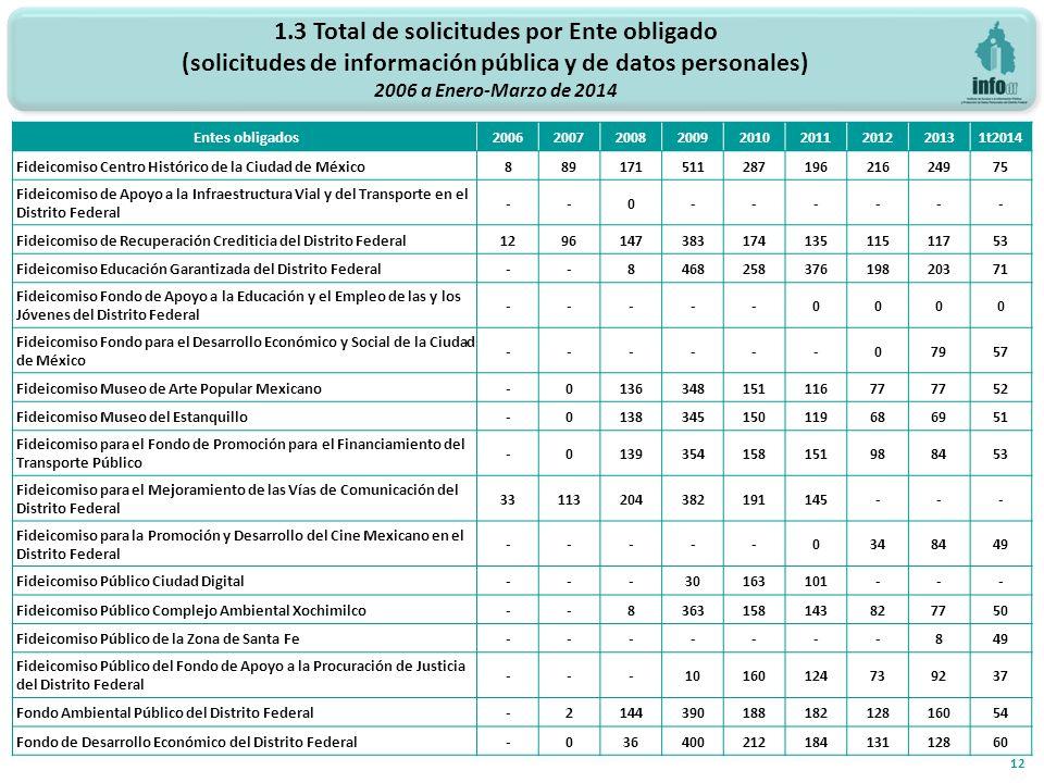 1.3 Total de solicitudes por Ente obligado (solicitudes de información pública y de datos personales) 2006 a Enero-Marzo de 2014 12 Entes obligados200620072008200920102011201220131t2014 Fideicomiso Centro Histórico de la Ciudad de México88917151128719621624975 Fideicomiso de Apoyo a la Infraestructura Vial y del Transporte en el Distrito Federal --0------ Fideicomiso de Recuperación Crediticia del Distrito Federal129614738317413511511753 Fideicomiso Educación Garantizada del Distrito Federal--846825837619820371 Fideicomiso Fondo de Apoyo a la Educación y el Empleo de las y los Jóvenes del Distrito Federal -----0000 Fideicomiso Fondo para el Desarrollo Económico y Social de la Ciudad de México ------07957 Fideicomiso Museo de Arte Popular Mexicano-013634815111677 52 Fideicomiso Museo del Estanquillo-0138345150119686951 Fideicomiso para el Fondo de Promoción para el Financiamiento del Transporte Público -0139354158151988453 Fideicomiso para el Mejoramiento de las Vías de Comunicación del Distrito Federal 33113204382191145--- Fideicomiso para la Promoción y Desarrollo del Cine Mexicano en el Distrito Federal -----0348449 Fideicomiso Público Ciudad Digital---30163101--- Fideicomiso Público Complejo Ambiental Xochimilco--8363158143827750 Fideicomiso Público de la Zona de Santa Fe-------849 Fideicomiso Público del Fondo de Apoyo a la Procuración de Justicia del Distrito Federal ---10160124739237 Fondo Ambiental Público del Distrito Federal-214439018818212816054 Fondo de Desarrollo Económico del Distrito Federal-03640021218413112860