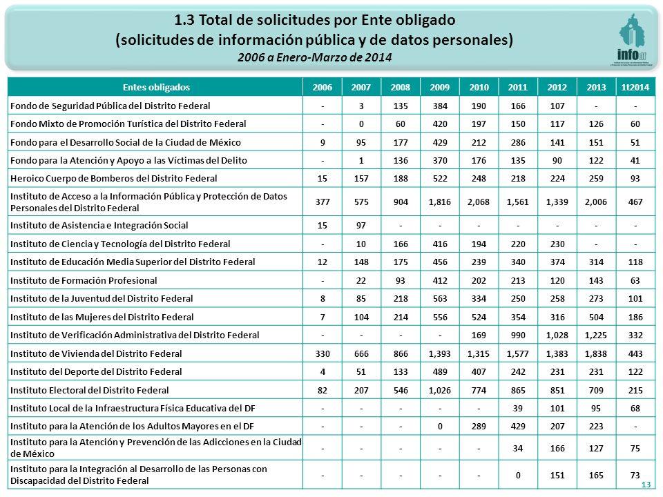 1.3 Total de solicitudes por Ente obligado (solicitudes de información pública y de datos personales) 2006 a Enero-Marzo de 2014 13 Entes obligados200620072008200920102011201220131t2014 Fondo de Seguridad Pública del Distrito Federal-3135384190166107-- Fondo Mixto de Promoción Turística del Distrito Federal-06042019715011712660 Fondo para el Desarrollo Social de la Ciudad de México99517742921228614115151 Fondo para la Atención y Apoyo a las Víctimas del Delito-11363701761359012241 Heroico Cuerpo de Bomberos del Distrito Federal1515718852224821822425993 Instituto de Acceso a la Información Pública y Protección de Datos Personales del Distrito Federal 3775759041,8162,0681,5611,3392,006467 Instituto de Asistencia e Integración Social1597------- Instituto de Ciencia y Tecnología del Distrito Federal-10166416194220230-- Instituto de Educación Media Superior del Distrito Federal12148175456239340374314118 Instituto de Formación Profesional-229341220221312014363 Instituto de la Juventud del Distrito Federal885218563334250258273101 Instituto de las Mujeres del Distrito Federal7104214556524354316504186 Instituto de Verificación Administrativa del Distrito Federal----1699901,0281,225332 Instituto de Vivienda del Distrito Federal3306668661,3931,3151,5771,3831,838443 Instituto del Deporte del Distrito Federal451133489407242231 122 Instituto Electoral del Distrito Federal822075461,026774865851709215 Instituto Local de la Infraestructura Física Educativa del DF-----391019568 Instituto para la Atención de los Adultos Mayores en el DF---0289429207223- Instituto para la Atención y Prevención de las Adicciones en la Ciudad de México -----3416612775 Instituto para la Integración al Desarrollo de las Personas con Discapacidad del Distrito Federal -----015116573