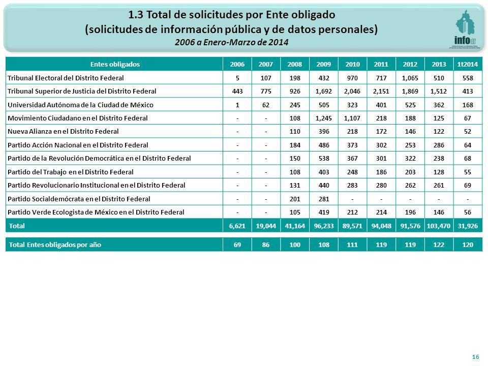 1.3 Total de solicitudes por Ente obligado (solicitudes de información pública y de datos personales) 2006 a Enero-Marzo de 2014 16 Entes obligados200620072008200920102011201220131t2014 Tribunal Electoral del Distrito Federal51071984329707171,065510558 Tribunal Superior de Justicia del Distrito Federal4437759261,6922,0462,1511,8691,512413 Universidad Autónoma de la Ciudad de México162245505323401525362168 Movimiento Ciudadano en el Distrito Federal--1081,2451,10721818812567 Nueva Alianza en el Distrito Federal--11039621817214612252 Partido Acción Nacional en el Distrito Federal--18448637330225328664 Partido de la Revolución Democrática en el Distrito Federal--15053836730132223868 Partido del Trabajo en el Distrito Federal--10840324818620312855 Partido Revolucionario Institucional en el Distrito Federal--13144028328026226169 Partido Socialdemócrata en el Distrito Federal--201281----- Partido Verde Ecologista de México en el Distrito Federal--10541921221419614656 Total6,62119,04441,16496,23389,57194,04891,576103,47031,926 Total Entes obligados por año6986100108111119 122120