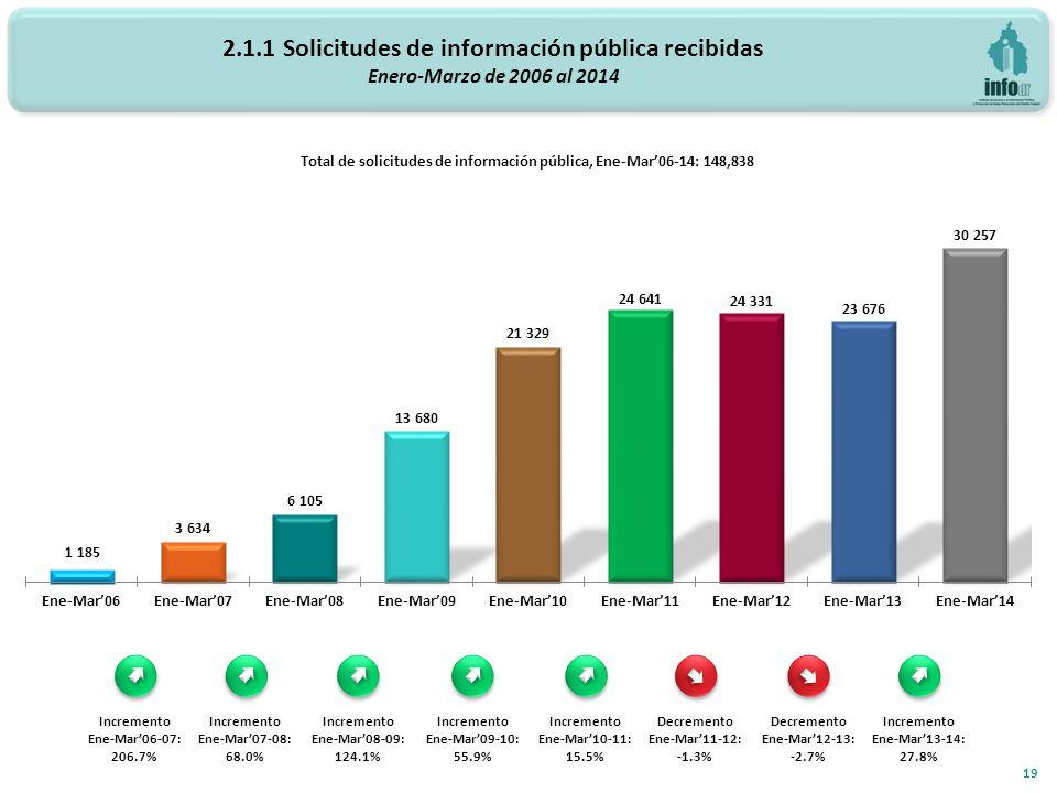 2.1.1 Solicitudes de información pública recibidas Enero-Marzo de 2006 al 2014 19 Total de solicitudes de información pública, Ene-Mar06-14: 148,838 Incremento Ene-Mar06-07: 206.7% Incremento Ene-Mar07-08: 68.0% Incremento Ene-Mar08-09: 124.1% Incremento Ene-Mar09-10: 55.9% Incremento Ene-Mar10-11: 15.5% Decremento Ene-Mar11-12: -1.3% Decremento Ene-Mar12-13: -2.7% Incremento Ene-Mar13-14: 27.8%