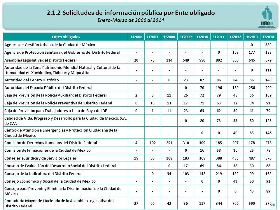 2.1.2 Solicitudes de información pública por Ente obligado Enero-Marzo de 2006 al 2014 20 Entes obligados 1t20061t20071t20081t20091t20101t20111t20121t20131t2014 Agencia de Gestión Urbana de la Ciudad de México-------0389 Agencia de Protección Sanitaria del Gobierno del Distrito Federal-----0168177155 Asamblea Legislativa del Distrito Federal2078134549550802500645679 Autoridad de la Zona Patrimonio Mundial Natural y Cultural de la Humanidad en Xochimilco, Tláhuac y Milpa Alta -------0111 Autoridad del Centro Histórico--02387868456140 Autoridad del Espacio Público del Distrito Federal---070196189256400 Caja de Previsión de la Policía Auxiliar del Distrito Federal23112672794556109 Caja de Previsión de la Policía Preventiva del Distrito Federal01013177163323491 Caja de Previsión para Trabajadores a Lista de Raya del DF0111236362394179 Calidad de Vida, Progreso y Desarrollo para la Ciudad de México, S.A.