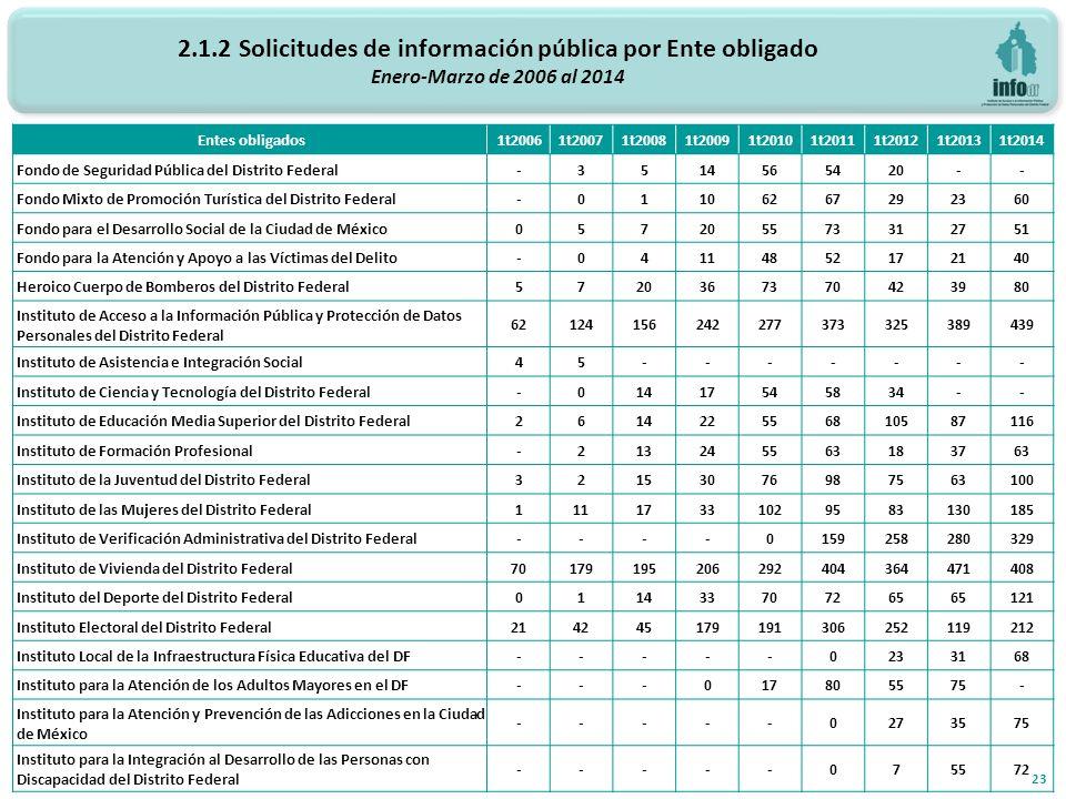 2.1.2 Solicitudes de información pública por Ente obligado Enero-Marzo de 2006 al 2014 23 Entes obligados 1t20061t20071t20081t20091t20101t20111t20121t20131t2014 Fondo de Seguridad Pública del Distrito Federal-3514565420-- Fondo Mixto de Promoción Turística del Distrito Federal-01106267292360 Fondo para el Desarrollo Social de la Ciudad de México057205573312751 Fondo para la Atención y Apoyo a las Víctimas del Delito-04114852172140 Heroico Cuerpo de Bomberos del Distrito Federal5720367370423980 Instituto de Acceso a la Información Pública y Protección de Datos Personales del Distrito Federal 62124156242277373325389439 Instituto de Asistencia e Integración Social45------- Instituto de Ciencia y Tecnología del Distrito Federal-01417545834-- Instituto de Educación Media Superior del Distrito Federal261422556810587116 Instituto de Formación Profesional-213245563183763 Instituto de la Juventud del Distrito Federal32153076987563100 Instituto de las Mujeres del Distrito Federal11117331029583130185 Instituto de Verificación Administrativa del Distrito Federal----0159258280329 Instituto de Vivienda del Distrito Federal70179195206292404364471408 Instituto del Deporte del Distrito Federal011433707265 121 Instituto Electoral del Distrito Federal214245179191306252119212 Instituto Local de la Infraestructura Física Educativa del DF-----0233168 Instituto para la Atención de los Adultos Mayores en el DF---017805575- Instituto para la Atención y Prevención de las Adicciones en la Ciudad de México -----0273575 Instituto para la Integración al Desarrollo de las Personas con Discapacidad del Distrito Federal -----075572