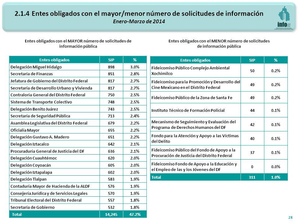 2.1.4 Entes obligados con el mayor/menor número de solicitudes de información Enero-Marzo de 2014 Entes obligados con el MAYOR número de solicitudes de información pública Entes obligados con el MENOR número de solicitudes de información pública 28 Entes obligadosSIP% Delegación Miguel Hidalgo8983.0% Secretaría de Finanzas8512.8% Jefatura de Gobierno del Distrito Federal8172.7% Secretaría de Desarrollo Urbano y Vivienda8172.7% Contraloría General del Distrito Federal7502.5% Sistema de Transporte Colectivo7482.5% Delegación Benito Juárez7432.5% Secretaría de Seguridad Pública7132.4% Asamblea Legislativa del Distrito Federal6792.2% Oficialía Mayor6552.2% Delegación Gustavo A.