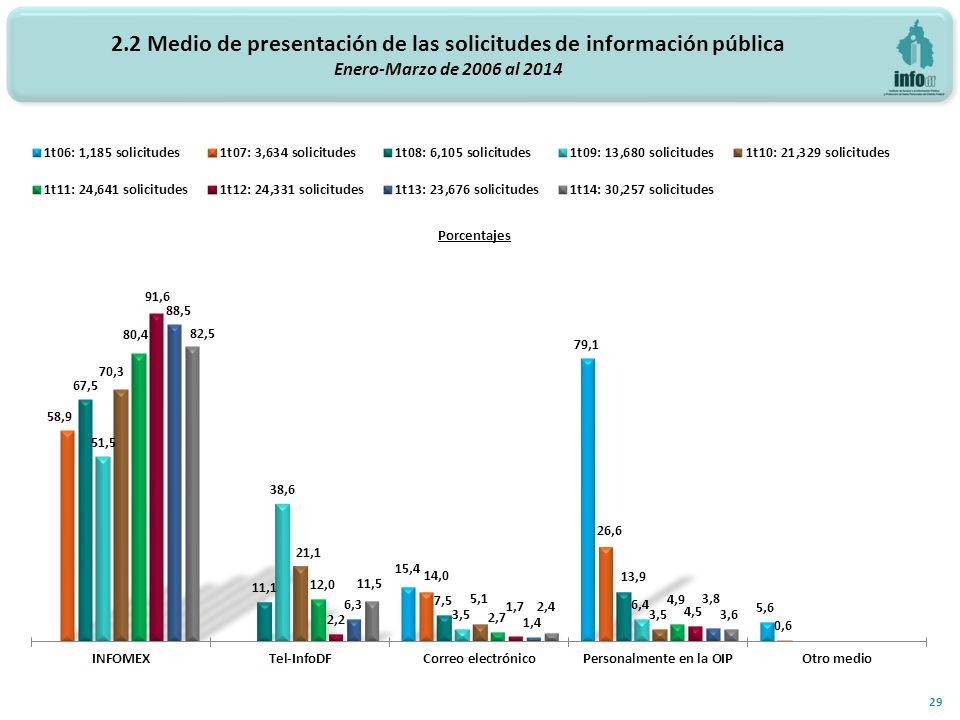 2.2 Medio de presentación de las solicitudes de información pública Enero-Marzo de 2006 al 2014 29