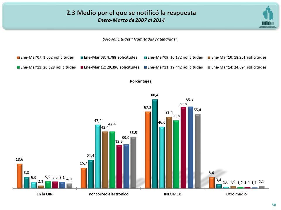 2.3 Medio por el que se notificó la respuesta Enero-Marzo de 2007 al 2014 30 Sólo solicitudes Tramitadas y atendidas