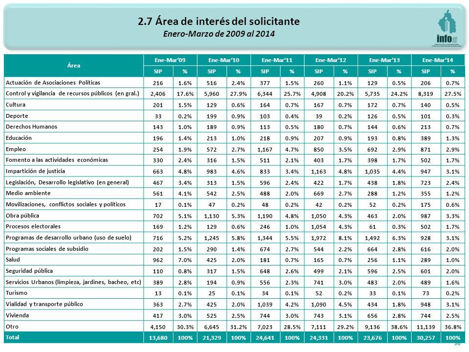 2.7 Área de interés del solicitante Enero-Marzo de 2009 al 2014 36 Área Ene-Mar09Ene-Mar10Ene-Mar11Ene-Mar12Ene-Mar13Ene-Mar14 SIP% % % % % % Actuación de Asociaciones Políticas2161.6%5162.4%3771.5%2601.1%1290.5%2060.7% Control y vigilancia de recursos públicos (en gral.)2,40617.6%5,96027.9%6,34425.7%4,90820.2%5,73524.2%8,31927.5% Cultura2011.5%1290.6%1640.7%1670.7%1720.7%1400.5% Deporte330.2%1990.9%1030.4%390.2%1260.5%1010.3% Derechos Humanos1431.0%1890.9%1130.5%1800.7%1440.6%2130.7% Educación1961.4%2131.0%2180.9%2070.9%1930.8%3891.3% Empleo2541.9%5722.7%1,1674.7%8503.5%6922.9%8712.9% Fomento a las actividades económicas3302.4%3161.5%5112.1%4031.7%3981.7%5021.7% Impartición de justicia6634.8%9834.6%8333.4%1,1634.8%1,0354.4%9473.1% Legislación, Desarrollo legislativo (en general)4673.4%3131.5%5962.4%4221.7%4381.8%7232.4% Medio ambiente5614.1%5422.5%4882.0%6692.7%2881.2%3551.2% Movilizaciones, conflictos sociales y políticos170.1%470.2%480.2%420.2%520.2%1750.6% Obra pública7025.1%1,1305.3%1,1904.8%1,0504.3%4632.0%9873.3% Procesos electorales1691.2%1290.6%2461.0%1,0544.3%610.3%5021.7% Programas de desarrollo urbano (uso de suelo)7165.2%1,2455.8%1,3445.5%1,9728.1%1,4926.3%9283.1% Programas sociales de subsidio2021.5%2901.4%6742.7%5442.2%6642.8%6162.0% Salud9627.0%4252.0%1810.7%1650.7%2561.1%2891.0% Seguridad pública1100.8%3171.5%6482.6%4992.1%5962.5%6012.0% Servicios Urbanos (limpieza, jardines, bacheo, etc)3892.8%1940.9%5562.3%7413.0%4832.0%4891.6% Turismo130.1%250.1%340.1%520.2%330.1%730.2% Vialidad y transporte público3632.7%4252.0%1,0394.2%1,0904.5%4341.8%9483.1% Vivienda4173.0%5252.5%7443.0%7433.1%6562.8%7442.5% Otro4,15030.3%6,64531.2%7,02328.5%7,11129.2%9,13638.6%11,13936.8% Total 13,680100%21,329100%24,641100%24,331100%23,676100%30,257100%