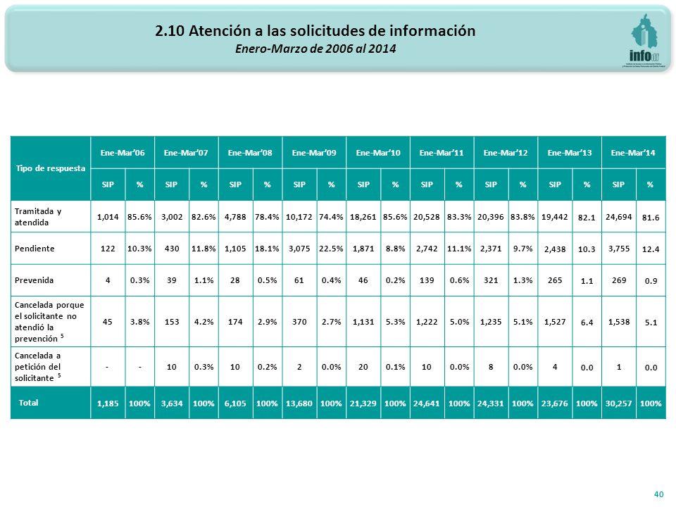 40 Tipo de respuesta Ene-Mar06Ene-Mar07Ene-Mar08Ene-Mar09Ene-Mar10Ene-Mar11Ene-Mar12Ene-Mar13Ene-Mar14 SIP% % % % % % % % % Tramitada y atendida 1,01485.6%3,00282.6%4,78878.4%10,17274.4%18,26185.6%20,52883.3%20,39683.8%19,44282.124,69481.6 Pendiente 12210.3%43011.8%1,10518.1%3,07522.5%1,8718.8%2,74211.1%2,3719.7%2,43810.33,75512.4 Prevenida 40.3%391.1%280.5%610.4%460.2%1390.6%3211.3%2651.12690.9 Cancelada porque el solicitante no atendió la prevención 5 453.8%1534.2%1742.9%3702.7%1,1315.3%1,2225.0%1,2355.1%1,5276.41,5385.1 Cancelada a petición del solicitante 5 - -100.3%100.2%20.0%200.1%100.0%8 40.01 Total 1,185100%3,634100%6,105100%13,680100%21,329100%24,641100%24,331100%23,676100%30,257100% 2.10 Atención a las solicitudes de información Enero-Marzo de 2006 al 2014