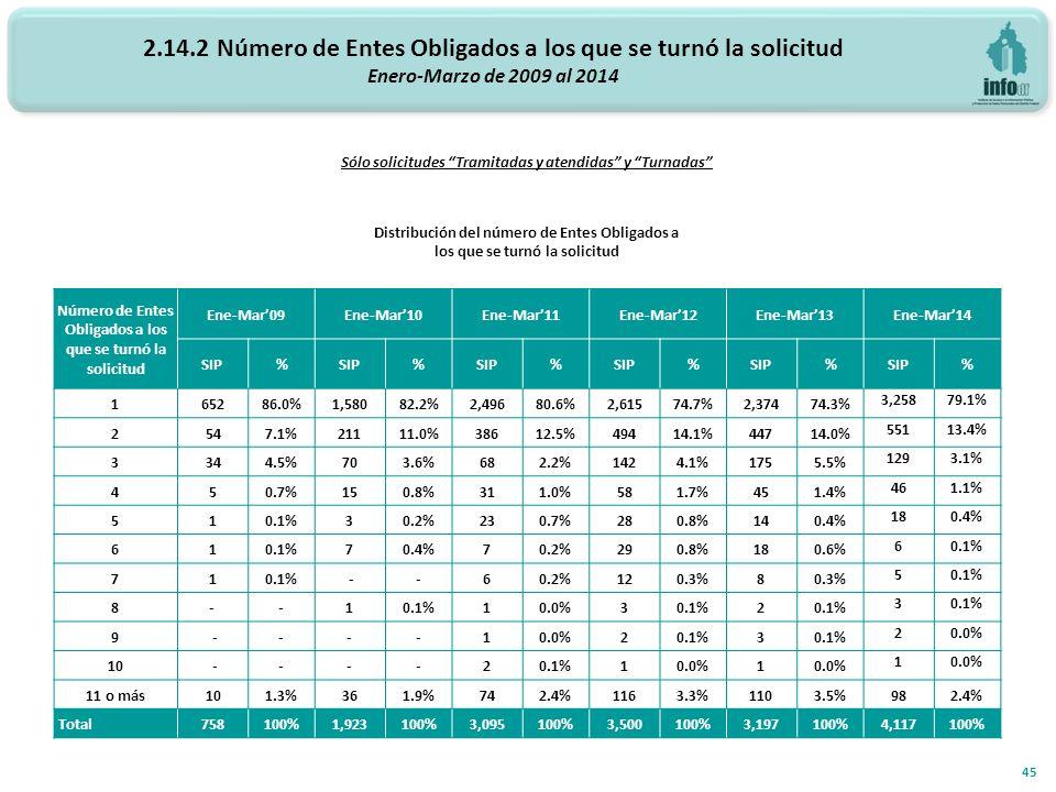 2.14.2 Número de Entes Obligados a los que se turnó la solicitud Enero-Marzo de 2009 al 2014 45 Sólo solicitudes Tramitadas y atendidas y Turnadas Distribución del número de Entes Obligados a los que se turnó la solicitud Número de Entes Obligados a los que se turnó la solicitud Ene-Mar09Ene-Mar10Ene-Mar11Ene-Mar12Ene-Mar13Ene-Mar14 SIP% % % % % % 165286.0%1,58082.2%2,49680.6%2,61574.7%2,37474.3% 3,25879.1% 2547.1%21111.0%38612.5%49414.1%44714.0% 55113.4% 3344.5%703.6%682.2%1424.1%1755.5% 1293.1% 450.7%150.8%311.0%581.7%451.4% 461.1% 510.1%30.2%230.7%280.8%140.4% 180.4% 610.1%70.4%70.2%290.8%180.6% 60.1% 71 --60.2%120.3%8 50.1% 8- -1 10.0%30.1%2 3 9 ----10.0%20.1%3 20.0% 10 ----20.1%10.0%1 1 11 o más101.3%361.9%742.4%1163.3%1103.5%982.4% Total758100%1,923100%3,095100%3,500100%3,197100%4,117100%