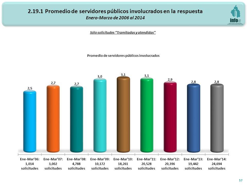 2.19.1 Promedio de servidores públicos involucrados en la respuesta Enero-Marzo de 2006 al 2014 Promedio de servidores públicos involucrados 57 Sólo solicitudes Tramitadas y atendidas