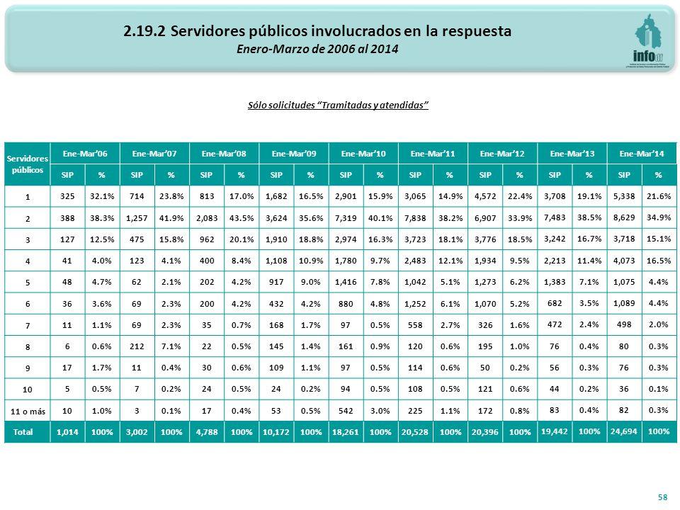 2.19.2 Servidores públicos involucrados en la respuesta Enero-Marzo de 2006 al 2014 Número de servidores públicos involucrados 58 Sólo solicitudes Tramitadas y atendidas Servidores públicos Ene-Mar06Ene-Mar07Ene-Mar08Ene-Mar09Ene-Mar10Ene-Mar11Ene-Mar12Ene-Mar13Ene-Mar14 SIP% % % % % % % % % 1 32532.1%71423.8%81317.0%1,68216.5%2,90115.9%3,06514.9%4,57222.4% 3,70819.1%5,33821.6% 2 38838.3%1,25741.9%2,08343.5%3,62435.6%7,31940.1%7,83838.2%6,90733.9% 7,48338.5%8,62934.9% 3 12712.5%47515.8%96220.1%1,91018.8%2,97416.3%3,72318.1%3,77618.5% 3,24216.7%3,71815.1% 4 414.0%1234.1%4008.4%1,10810.9%1,7809.7%2,48312.1%1,9349.5% 2,21311.4%4,07316.5% 5 484.7%622.1%2024.2%9179.0%1,4167.8%1,0425.1%1,2736.2% 1,3837.1%1,0754.4% 6 363.6%692.3%2004.2%4324.2%8804.8%1,2526.1%1,0705.2% 6823.5%1,0894.4% 7 111.1%692.3%350.7%1681.7%970.5%5582.7%3261.6% 4722.4%4982.0% 8 60.6%2127.1%220.5%1451.4%1610.9%1200.6%1951.0% 760.4%800.3% 9 171.7%110.4%300.6%1091.1%970.5%1140.6%500.2% 560.3%760.3% 10 50.5%70.2%240.5%240.2%940.5%1080.5%1210.6% 440.2%360.1% 11 o más 101.0%30.1%170.4%530.5%5423.0%2251.1%1720.8% 830.4%820.3% Total 1,014100%3,002100%4,788100%10,172100%18,261100%20,528100%20,396100% 19,442100%24,694100%