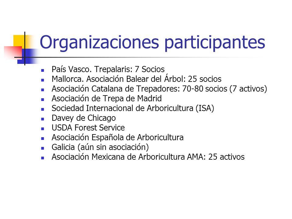 Organizaciones participantes País Vasco.Trepalaris: 7 Socios Mallorca.