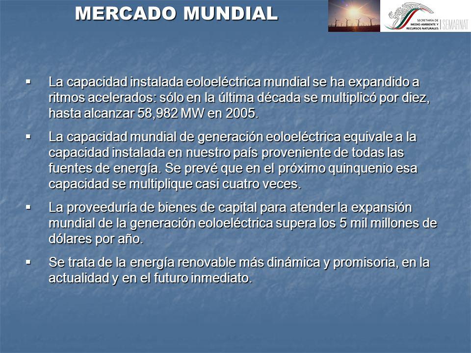 MERCADO MUNDIAL La capacidad instalada eoloeléctrica mundial se ha expandido a ritmos acelerados: sólo en la última década se multiplicó por diez, hasta alcanzar 58,982 MW en 2005.