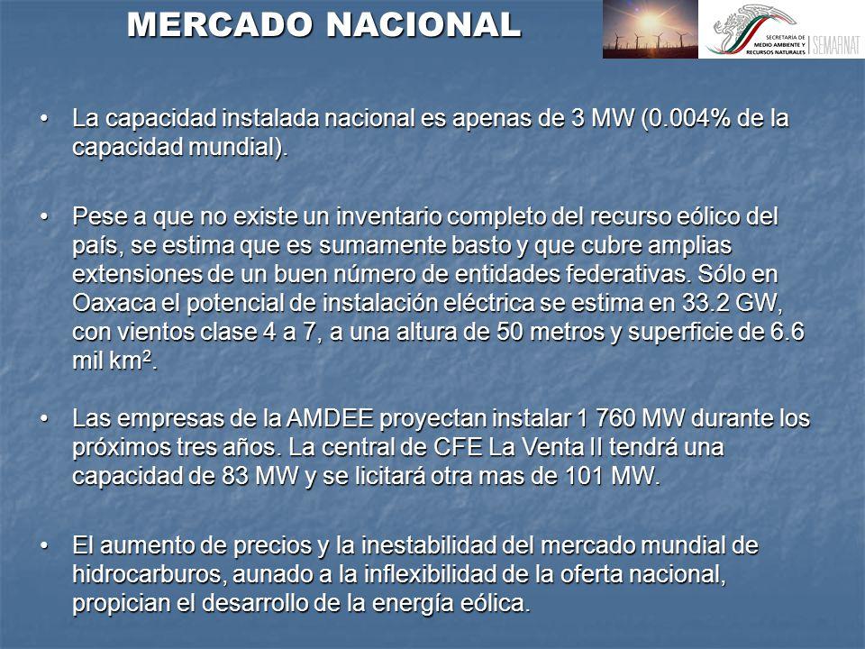La capacidad instalada nacional es apenas de 3 MW (0.004% de la capacidad mundial).La capacidad instalada nacional es apenas de 3 MW (0.004% de la capacidad mundial).