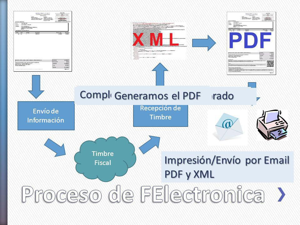 Timbre Fiscal Envío de Información Recepción de Timbre Se capturan los datos de la factura Se envía por Internet el documento El PAC procesa la solici