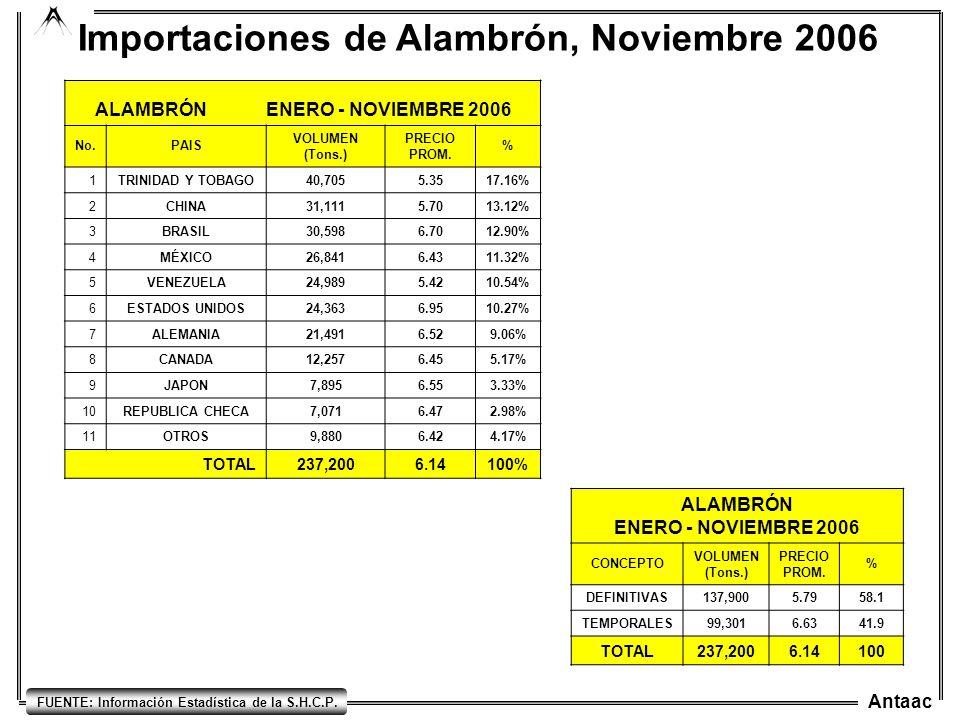 Antaac FUENTE: Información Estadística de la S.H.C.P. Importaciones de Alambrón, Noviembre 2006 ALAMBRÓN ENERO - NOVIEMBRE 2006 CONCEPTO VOLUMEN (Tons