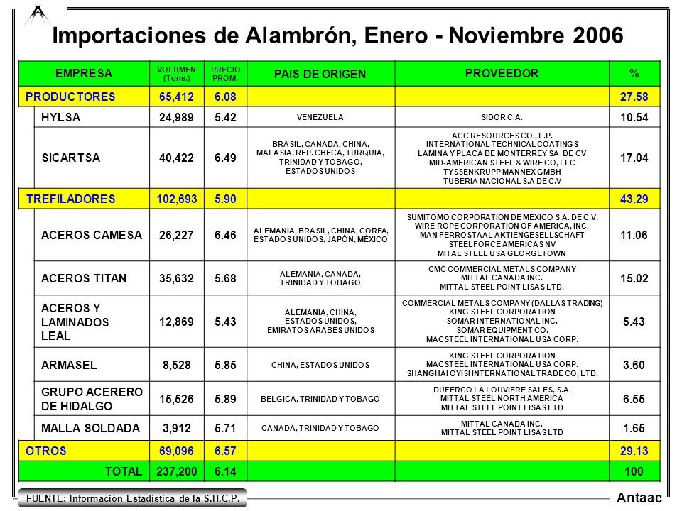 Antaac FUENTE: Información Estadística de la S.H.C.P. Importaciones de Alambrón, Enero - Noviembre 2006 EMPRESA VOLUMEN (Tons.) PRECIO PROM. PAIS DE O