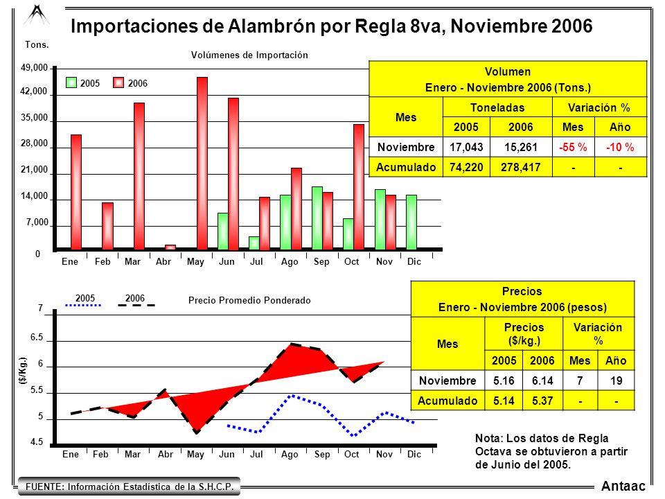 Antaac 6.5 5 4.5 5.5 6 EneFebMarAbrMayJunJulAgoSepOctNovDic Importaciones de Alambrón por Regla 8va, Noviembre 2006 Precio Promedio Ponderado ($/Kg.)