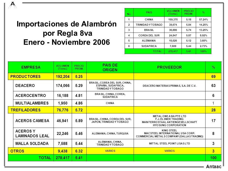 Antaac Importaciones de Alambrón por Regla 8va Enero - Noviembre 2006 EMPRESA VOLUMEN (Tons.) PRECIO PROM. PAIS DE ORIGEN PROVEEDOR% PRODUCTORES192,20