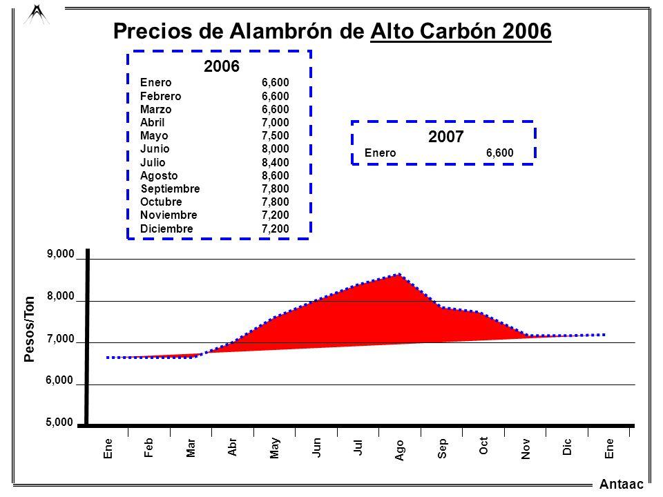Antaac Mar Ago Abr May Jun Jul Sep Oct 5,000 7,000 6,000 8,000 9,000 Pesos/Ton Ene Feb Precios de Alambrón de Alto Carbón 2006 Nov Dic 2006 Enero6,600