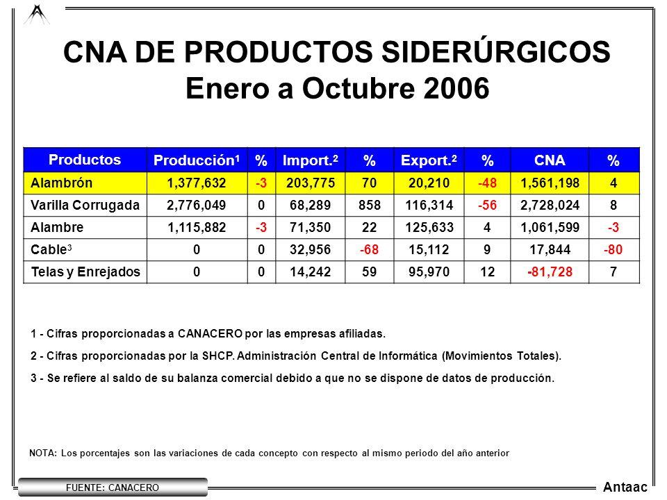 Antaac NOTA: Los porcentajes son las variaciones de cada concepto con respecto al mismo periodo del año anterior CNA DE PRODUCTOS SIDERÚRGICOS Enero a