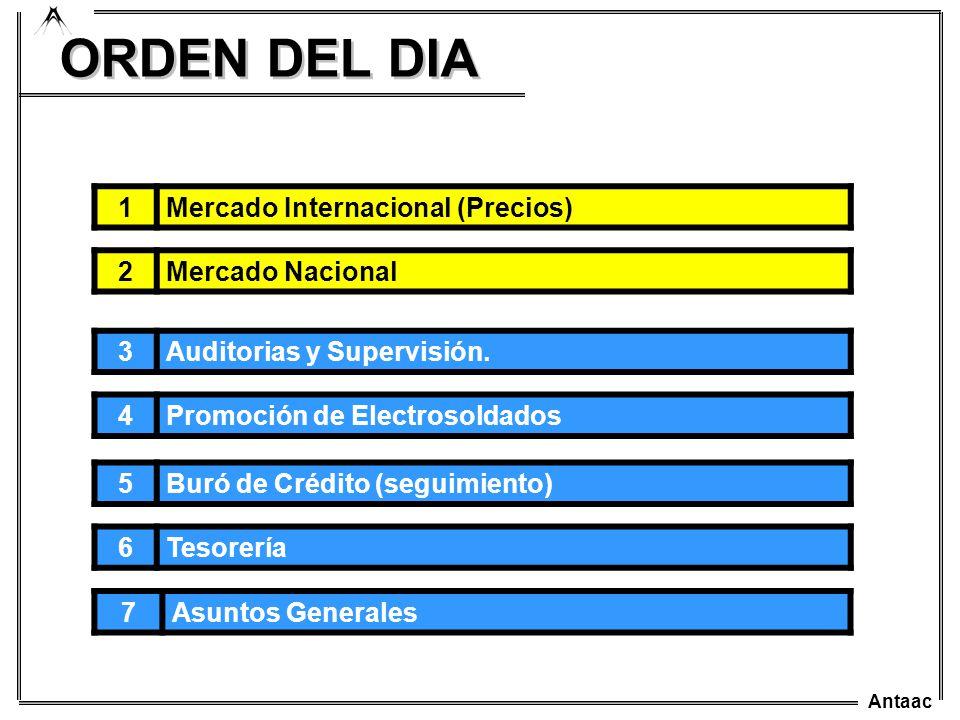 Antaac ORDEN DEL DIA 1Mercado Internacional (Precios) 2Mercado Nacional 5Buró de Crédito (seguimiento) 4Promoción de Electrosoldados 3Auditorias y Sup