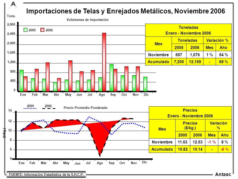 Antaac EneFebMarAbrMayJunJulAgoSepOctNovDic 0 800 400 1,200 1,600 2,000 2,400 2,800 Importaciones de Telas y Enrejados Metálicos, Noviembre 2006 2005