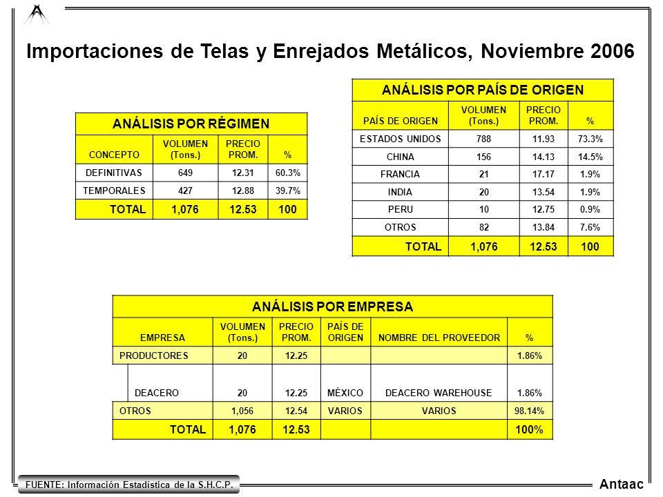 Antaac FUENTE: Información Estadística de la S.H.C.P. Importaciones de Telas y Enrejados Metálicos, Noviembre 2006 ANÁLISIS POR RÉGIMEN CONCEPTO VOLUM