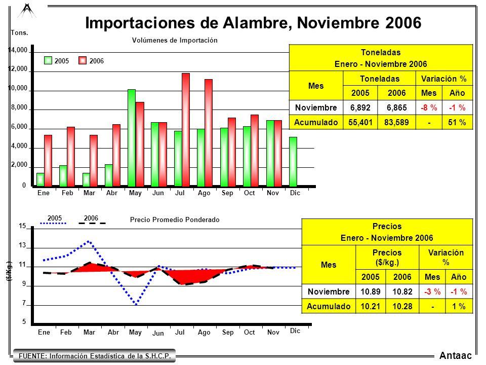 Antaac EneFebMarAbrMayJunJulAgoSepOctNovDic 0 4,000 2,000 6,000 8,000 10,000 12,000 14,000 Importaciones de Alambre, Noviembre 2006 20052006 Tons. Vol