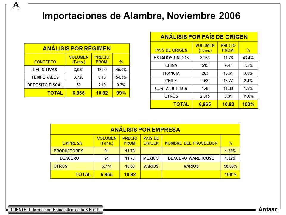 Antaac FUENTE: Información Estadística de la S.H.C.P. Importaciones de Alambre, Noviembre 2006 ANÁLISIS POR RÉGIMEN CONCEPTO VOLUMEN (Tons.) PRECIO PR