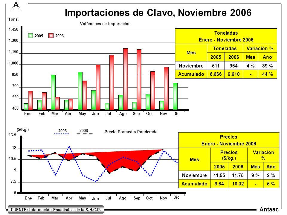 Antaac EneFebMarAbrMayJunJulAgoSepOctNovDic 400 700 550 850 1,000 1,150 1,300 1,450 Importaciones de Clavo, Noviembre 2006 20052006 Tons. Volúmenes de