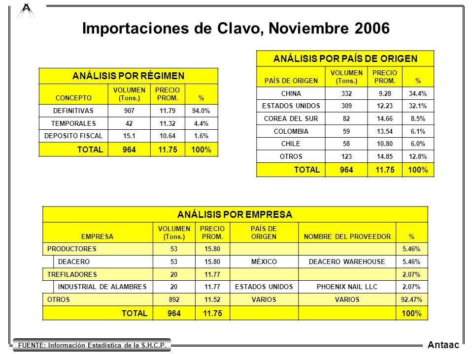 Antaac FUENTE: Información Estadística de la S.H.C.P. Importaciones de Clavo, Noviembre 2006 ANÁLISIS POR RÉGIMEN CONCEPTO VOLUMEN (Tons.) PRECIO PROM