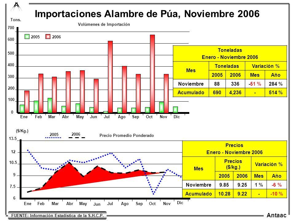 Antaac EneFebMarAbrMayJunJulAgoSepOctNovDic 0 200 100 300 400 500 600 700 Importaciones Alambre de Púa, Noviembre 2006 20052006 Tons. Volúmenes de Imp
