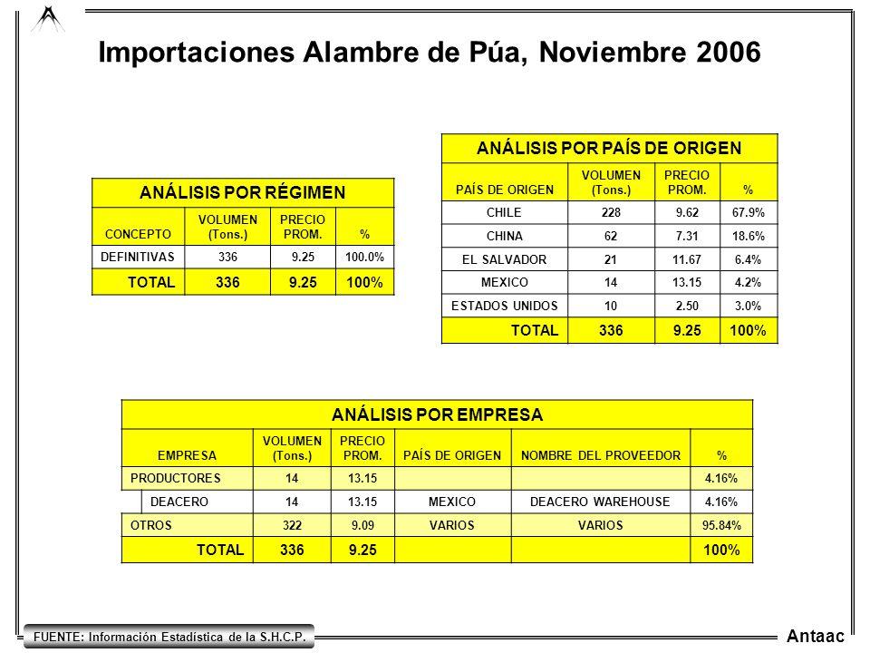Antaac FUENTE: Información Estadística de la S.H.C.P. Importaciones Alambre de Púa, Noviembre 2006 ANÁLISIS POR RÉGIMEN CONCEPTO VOLUMEN (Tons.) PRECI