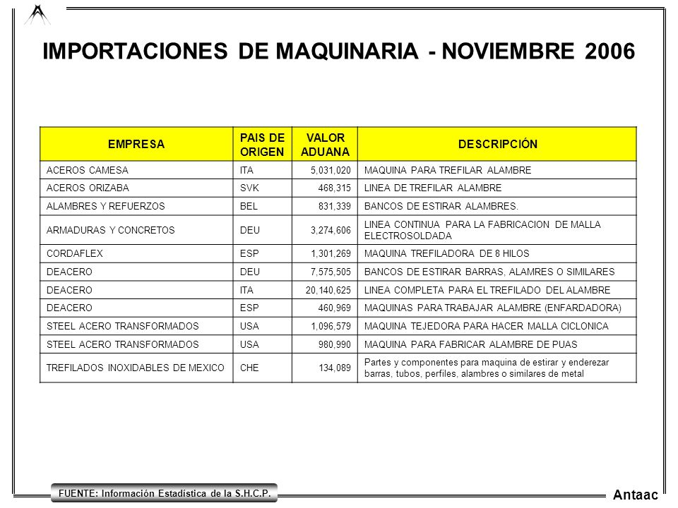 Antaac FUENTE: Información Estadística de la S.H.C.P. IMPORTACIONES DE MAQUINARIA - NOVIEMBRE 2006 EMPRESA PAIS DE ORIGEN VALOR ADUANA DESCRIPCIÓN ACE