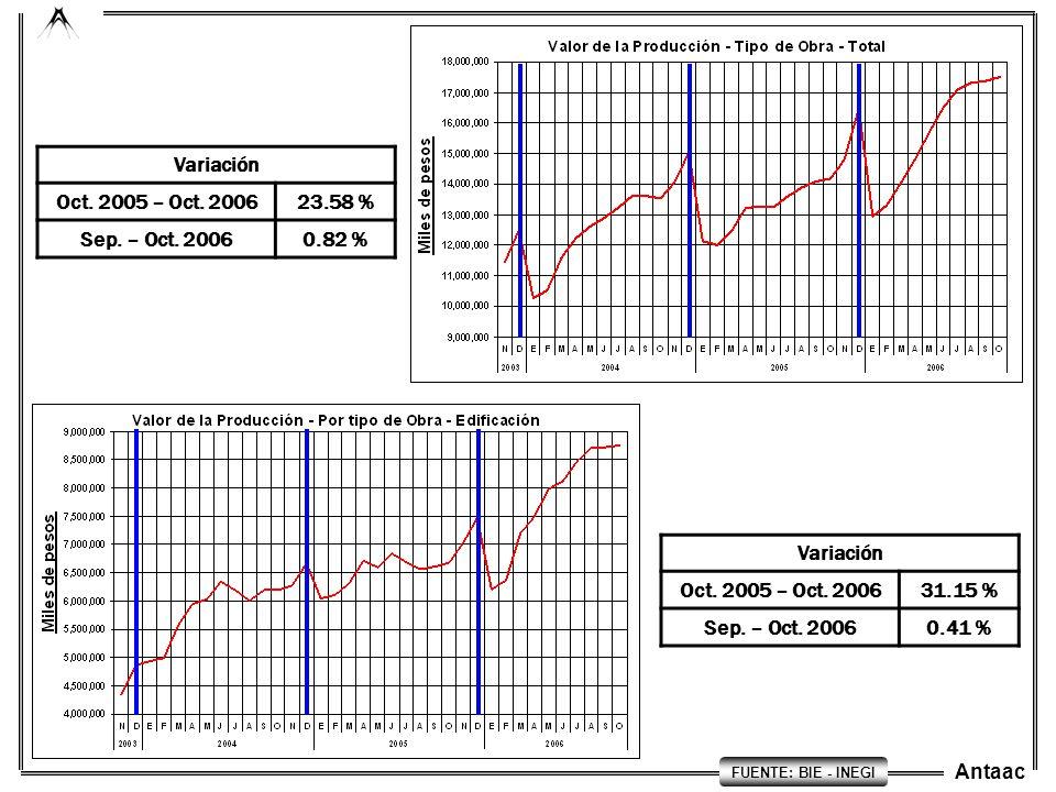 Antaac Variación Oct. 2005 – Oct. 200623.58 % Sep. – Oct. 20060.82 % FUENTE: BIE - INEGI Variación Oct. 2005 – Oct. 200631.15 % Sep. – Oct. 20060.41 %
