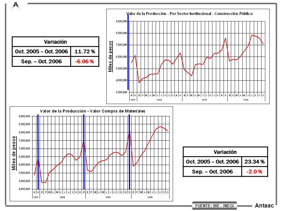 Antaac Variación Oct. 2005 – Oct. 200611.72 % Sep. – Oct. 2006-6.06 % Variación Oct. 2005 – Oct. 200623.34 % Sep. – Oct. 2006-2.0 % FUENTE: BIE - INEG