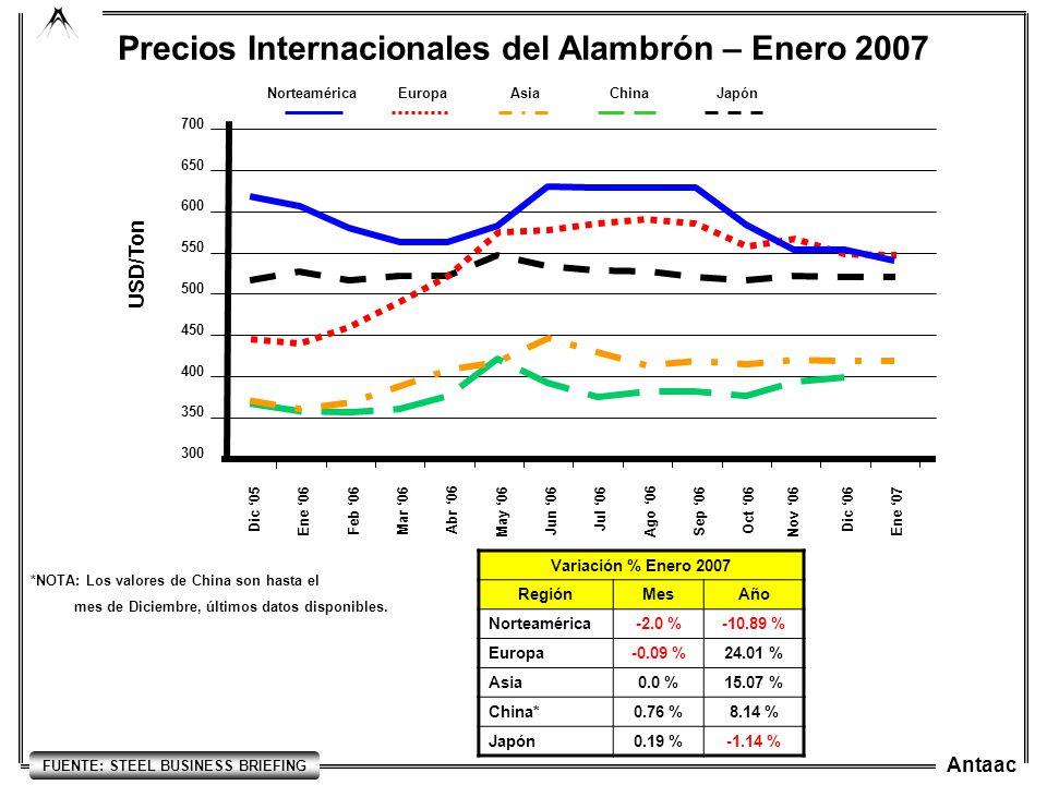 Antaac JapónChinaAsiaEuropa Precios Internacionales del Alambrón – Enero 2007 Norteamérica 300 400 350 450 500 550 USD/Ton 600 650 700 Nov 06 Dic 05 E
