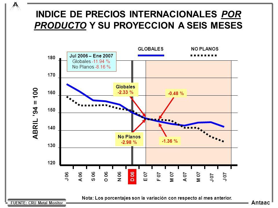 Antaac FUENTE: CRU Metal Monitor INDICE DE PRECIOS INTERNACIONALES POR PRODUCTO Y SU PROYECCION A SEIS MESES Nota: Los porcentajes son la variación co