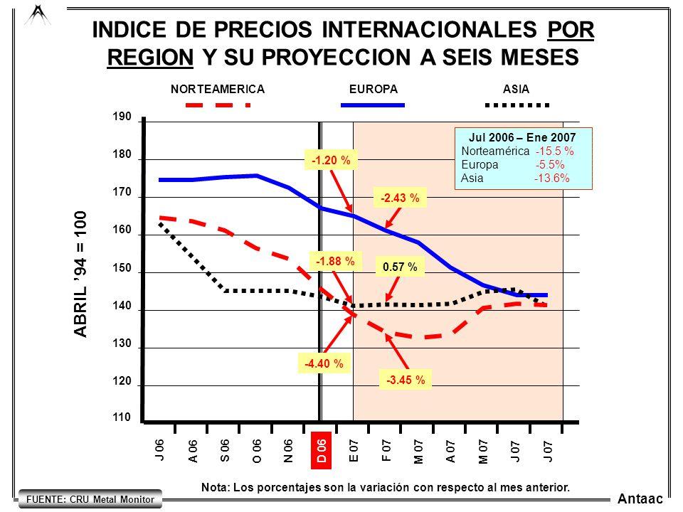 Antaac INDICE DE PRECIOS INTERNACIONALES POR REGION Y SU PROYECCION A SEIS MESES Nota: Los porcentajes son la variación con respecto al mes anterior.