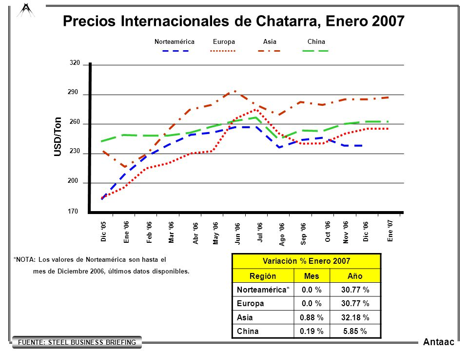 Antaac Precios Internacionales de Chatarra, Enero 2007 170 230 200 260 290 320 Ago 06 USD/Ton Dic 05 Ene 06 Feb 06Mar 06 Abr 06 May 06 Jun 06 Jul 06 V