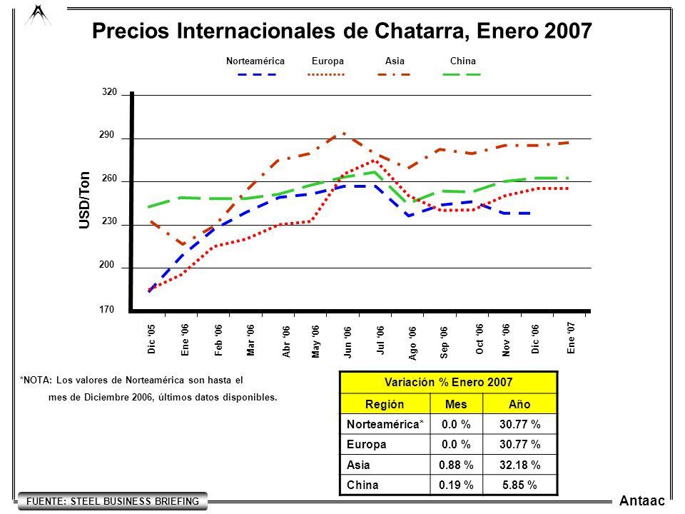 Antaac Precios Internacionales de Chatarra, Enero 2007 170 230 200 260 290 320 Ago 06 USD/Ton Dic 05 Ene 06 Feb 06Mar 06 Abr 06 May 06 Jun 06 Jul 06 Variación % Enero 2007 RegiónMesAño Norteamérica*0.0 %30.77 % Europa0.0 %30.77 % Asia0.88 %32.18 % China0.19 %5.85 % *NOTA: Los valores de Norteamérica son hasta el mes de Diciembre 2006, últimos datos disponibles.